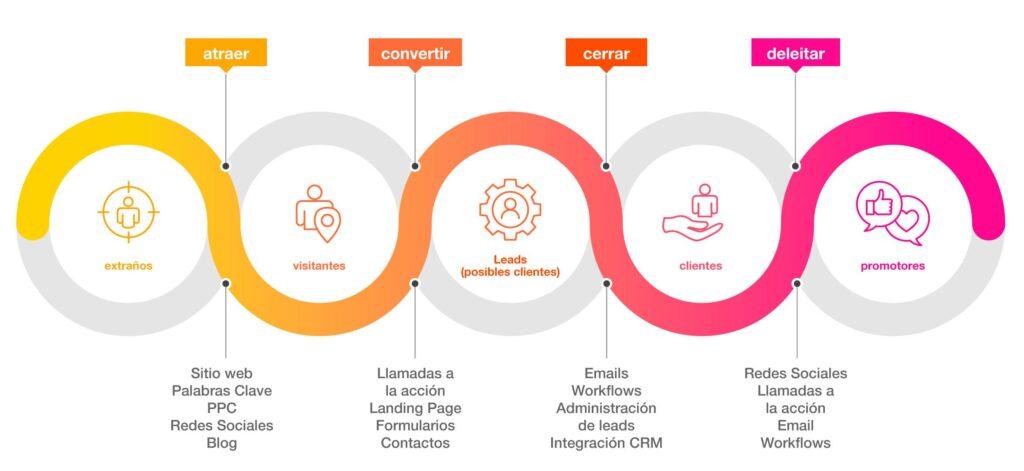 CRM (gestor de relaciones con los clientes) e Inbound Marketing