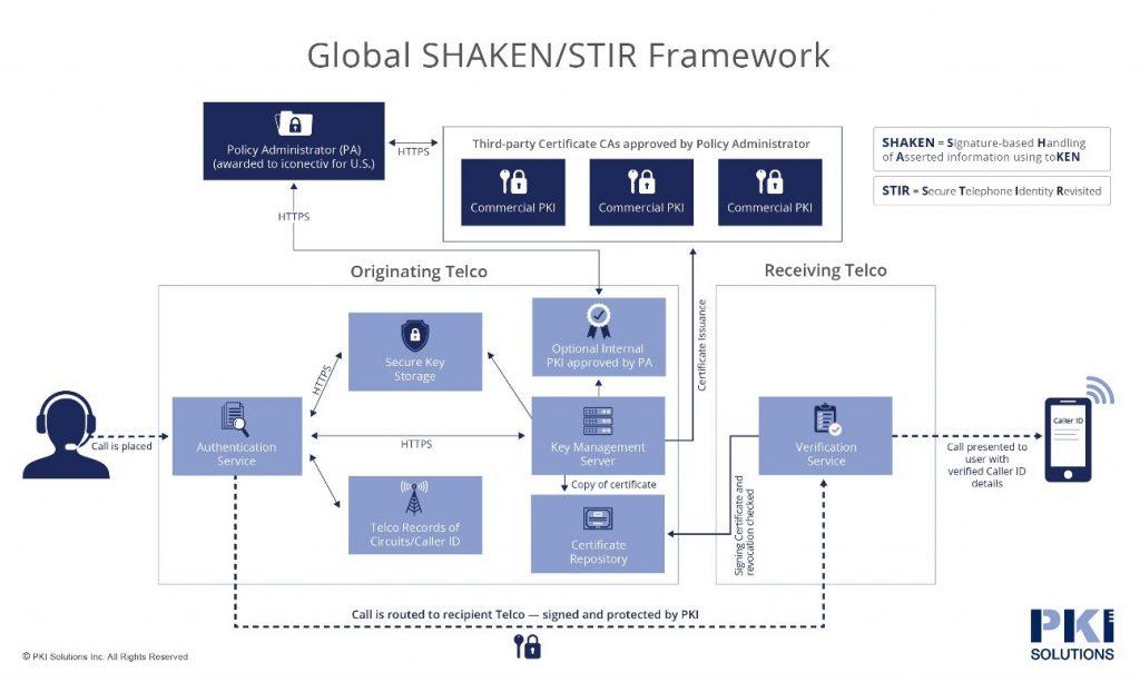 EEUU: La implementación de STIR / SHAKEN avanza con los siguientes pasos