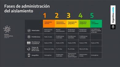 Argentina: Habilitado call center para fortalecer la vuelta a la fase 3