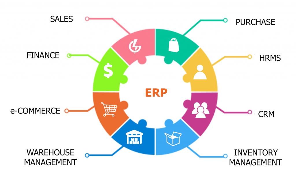 Software ERP para minoristas