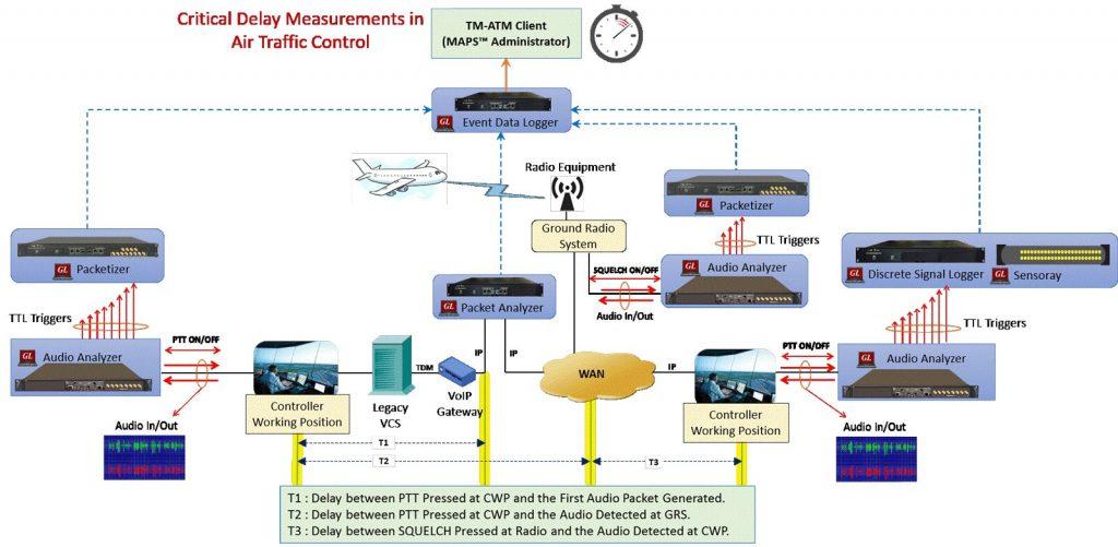 GL anuncia el emulador telefónico ED137 para la gestión del tráfico aéreo VoIP