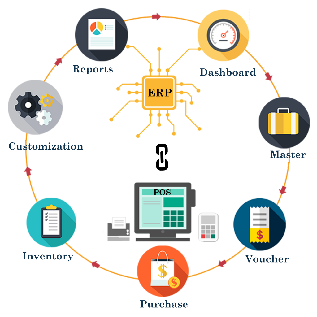 ¿Cómo puede POS conectar su ERP con el comercio electrónico?
